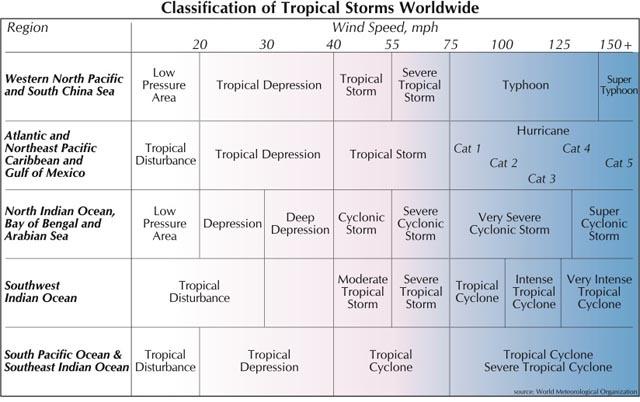 Het atlantische orkaanseizoen begripsbepaling onweer for 13 ka table
